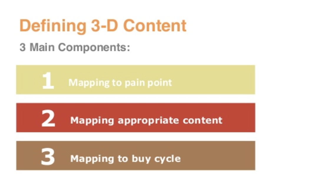 3-D Content Marketing Module