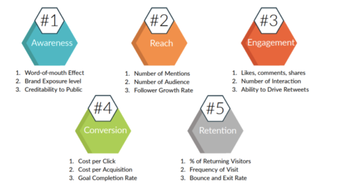 Five essentials KPIs