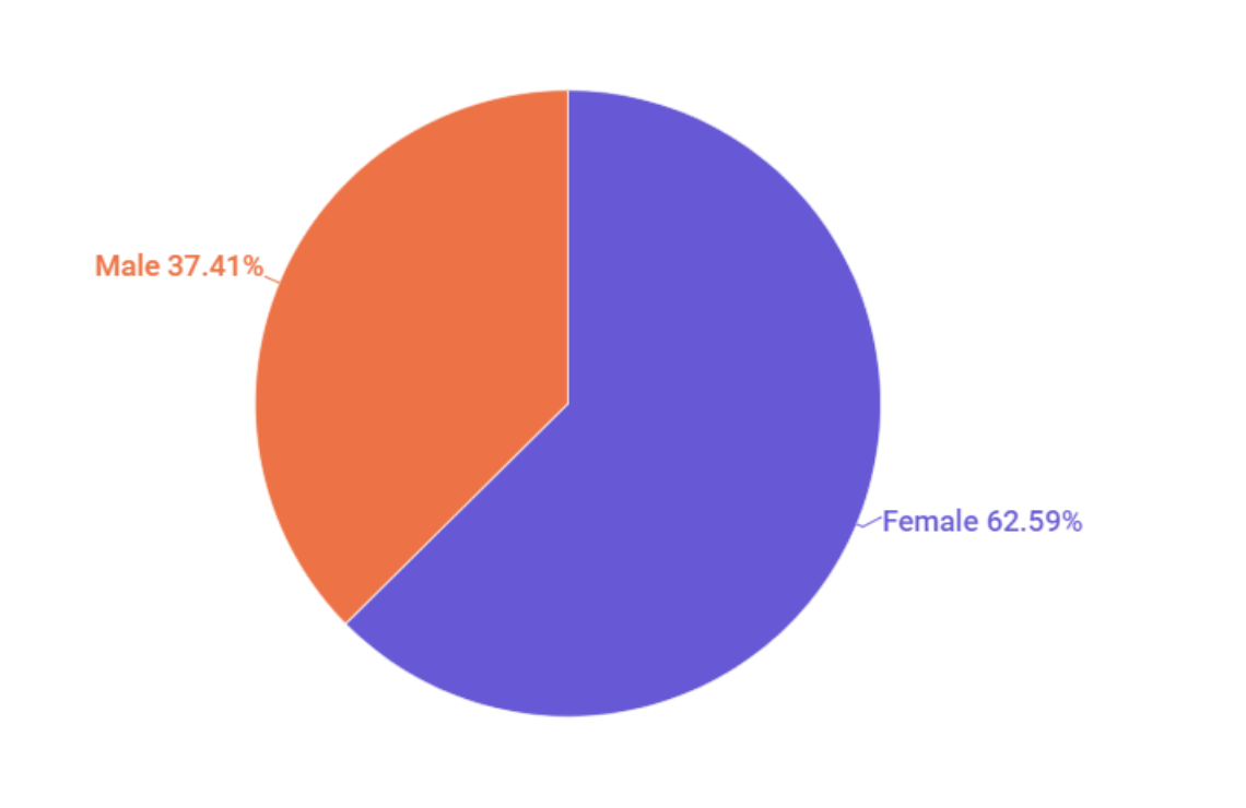 Influencers Gender Statistics
