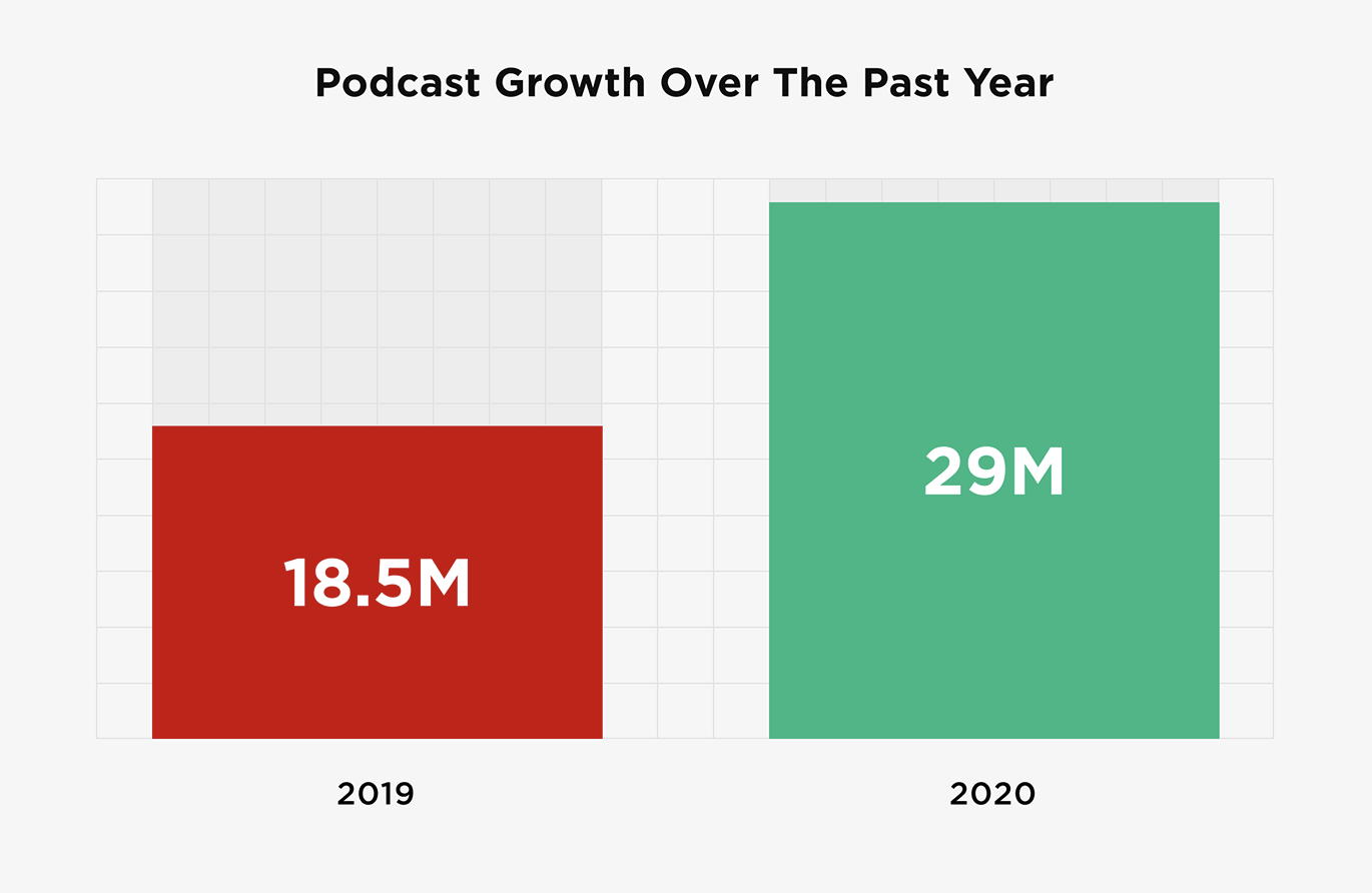 Podcast Content Marketing Statistic
