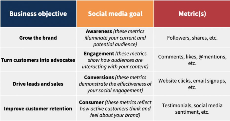 Social Media Objective