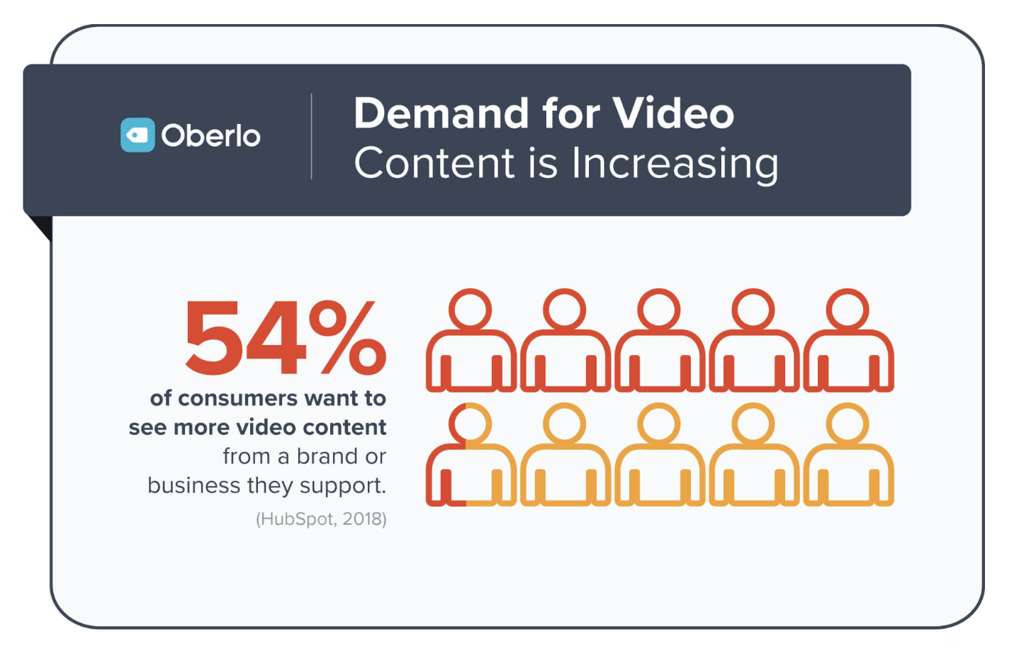 Video Content Marketing Statistic