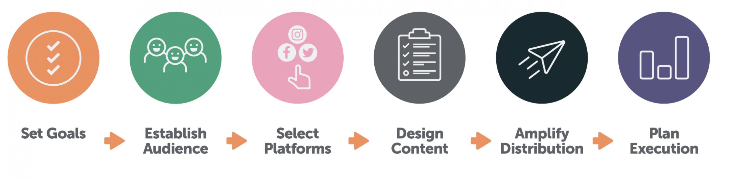 6 Steps Social Media Frameworks