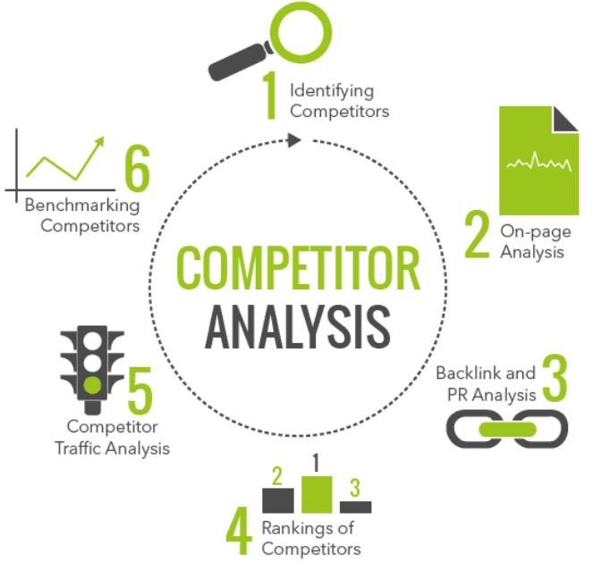 Using Facebook analytics to conduct a Competitor analysis